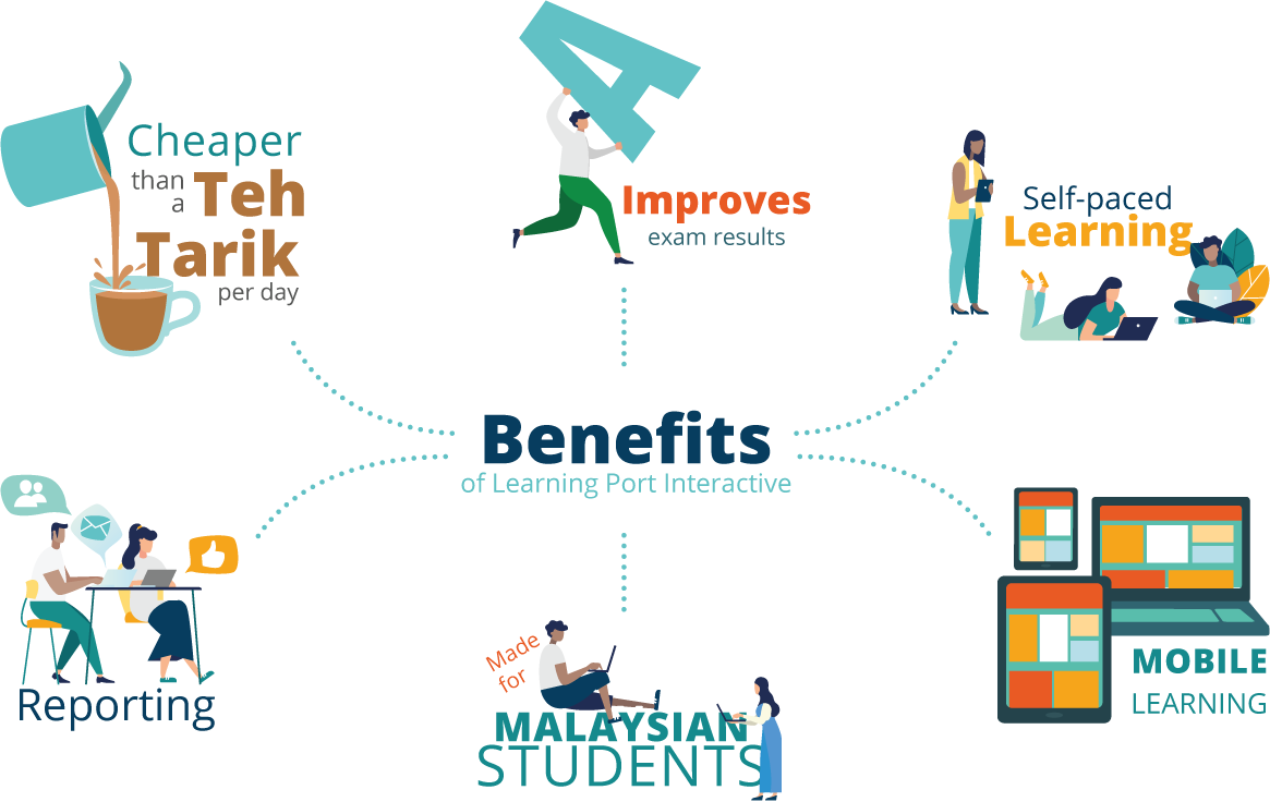 Learning Port Interactive – Malaysia's No  1 Online Learning Resource